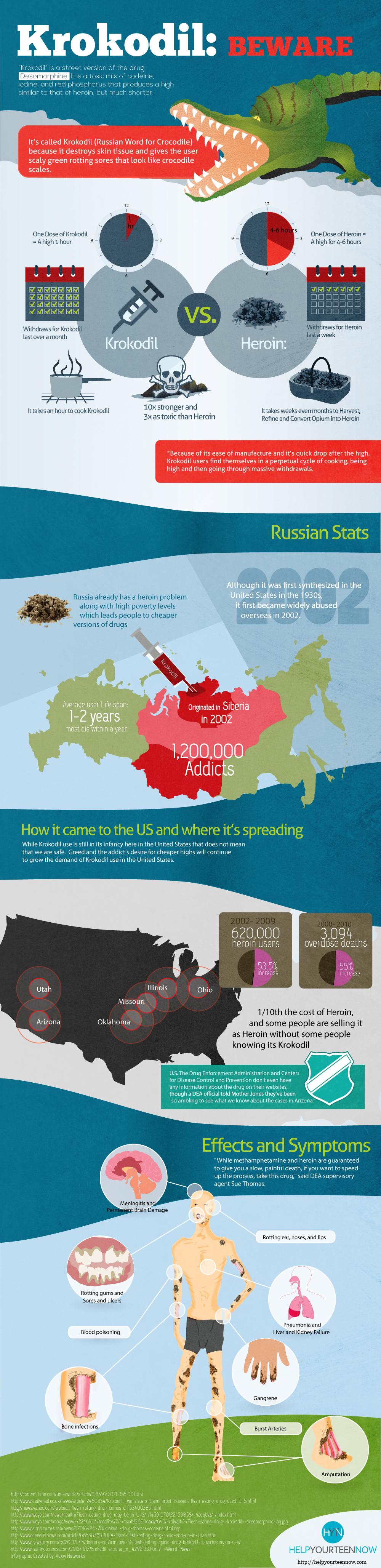 Krokodile_Beware_Infographic