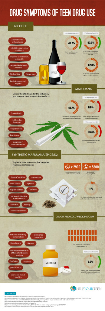 Drug Symptoms From Teen Drug Use – Infographic