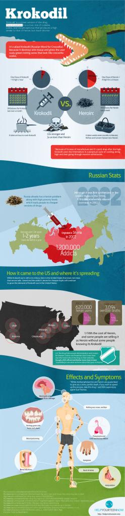 Krokodil – Beware! (Infographic)