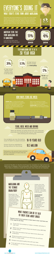 Everyone's Doing It: What Today's Teens Think About Marijuana-Infographic