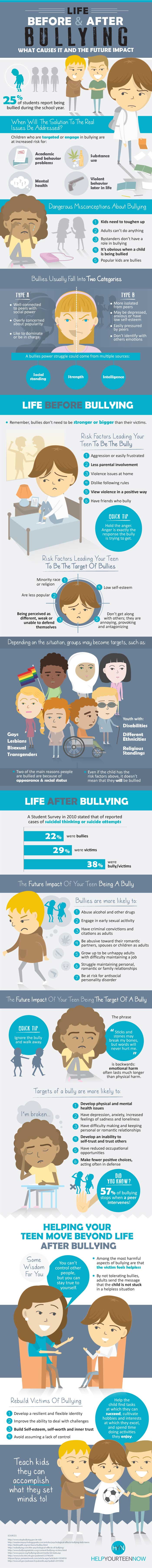 Life Before And After Bullying - Infographic - What Causes It And The Future Impact